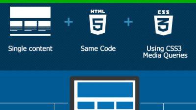Website responsive là gì?
