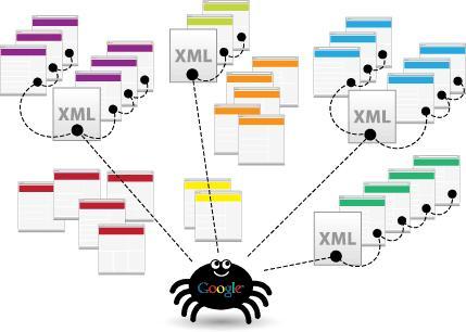 Google index website bằng file .xml