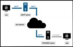 SMTP là gì? Định nghĩa đầy đủ về máy chủ SMTP