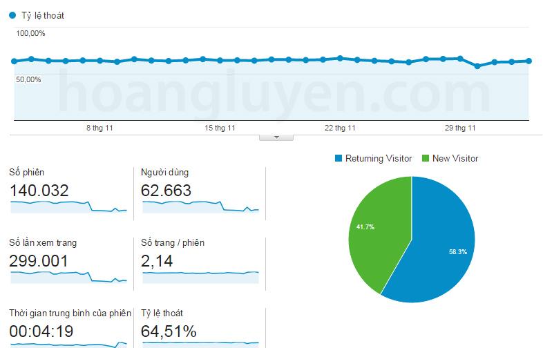 Tỷ lệ thoát được Google Analytics thống kê
